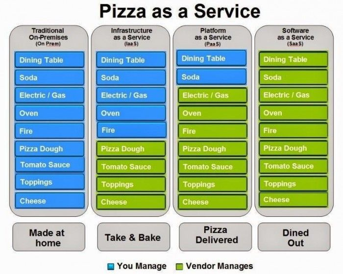Pizza-As-A-Service helps explain today's cloud