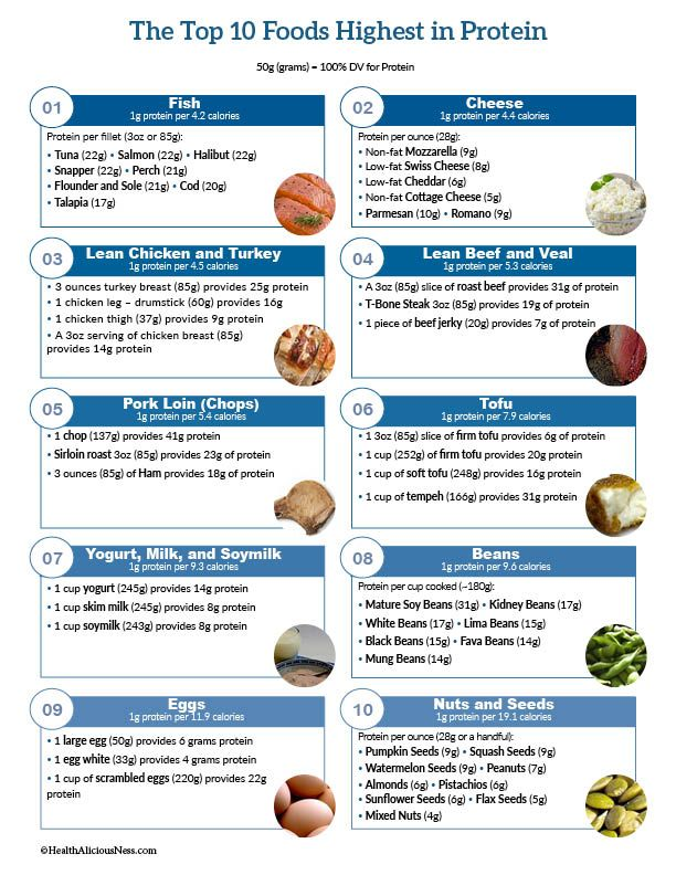 A printable list of high protein foods