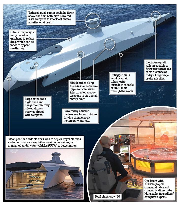 Royal Navy could soon be using remote-controlled warships with 'see-through' hulls  | Daily Mail Online