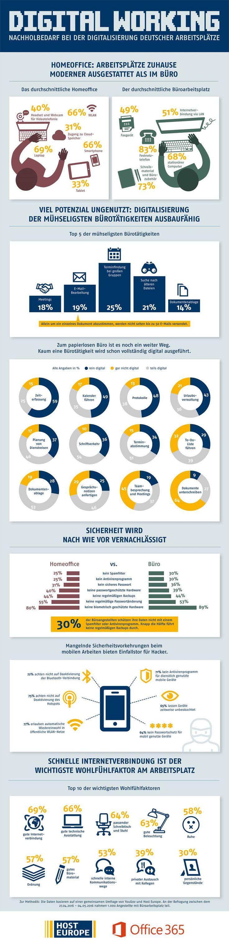 Modernes Homeoffice, verstaubtes Büro. Digitalisierung in Deutschland! #infografik via @kroker