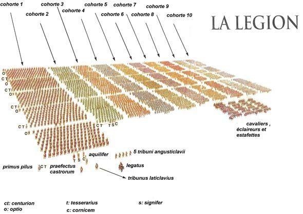 Les Antiks :: Légion Romaine