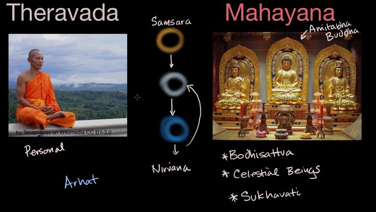 A YouTube video from Khan Academy: Theravada and Mahayana Buddhism #learn