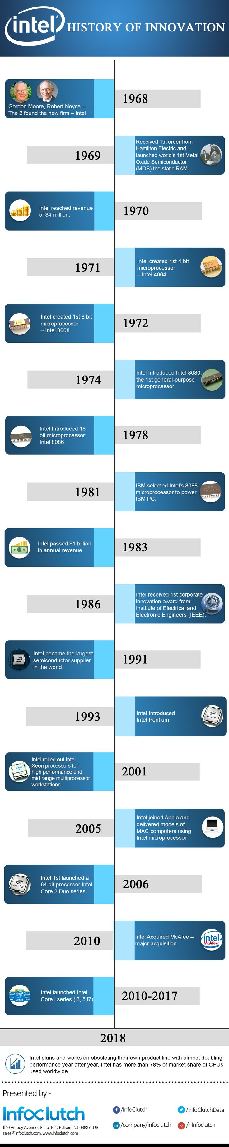 Explore history, accomplishments and newsworthy moments of #intel  with an interactive timeline.  #infographic #companyhistory #companytimeline #historyofinnovation