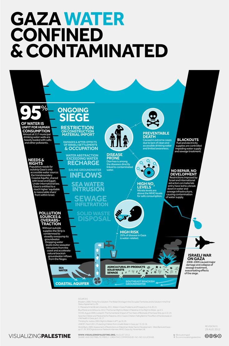 best images war and get a life istats conflict gaza water confined contaminated infographic by visualizing
