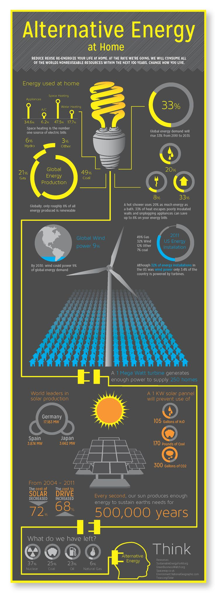 Alternative Energy Infographic  Www.viridian.com/sungolde                                                                                                                                                                                 More