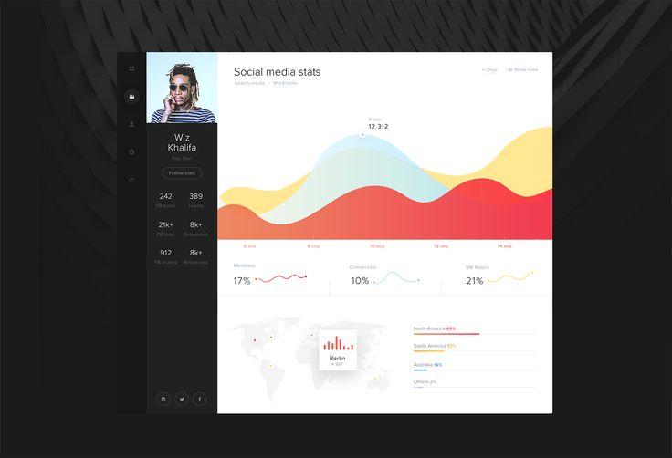 Social Media Statistics App – SiteUp