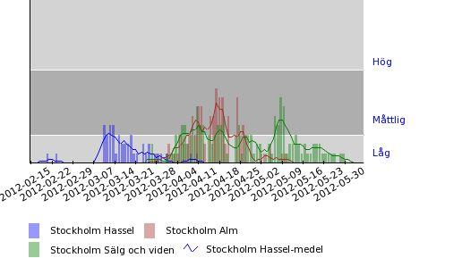 Pollenhalter - Hassel, alm, sälg och vide - Stockholm 2012