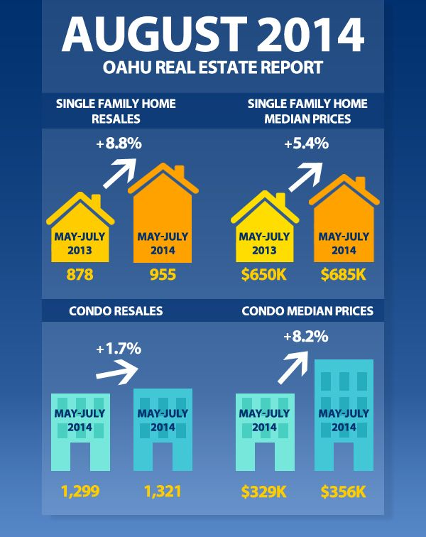 Do you know what your neighborhood is worth? Check out Oahu home and condo  values in our July Real Estate Report.
