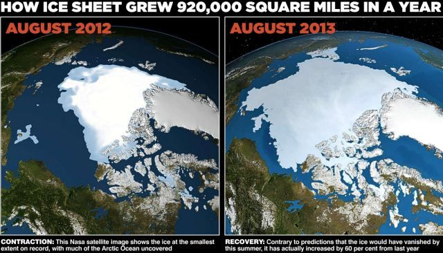 Oops! Polar Ice Cap GROWS 60% In 1 Year...