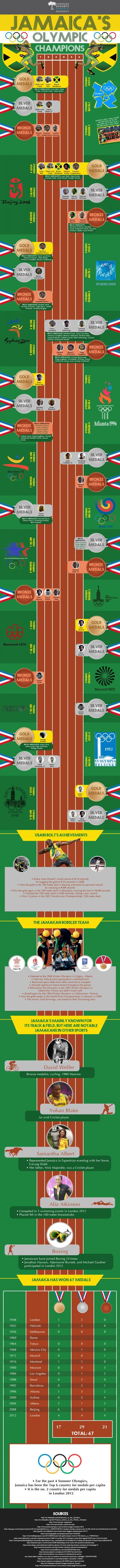 Jamaica's Olympic Champions Infographic
