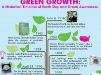 This year's celebration, Earth Day 2013, marks the 43rd Earth Day to date. Here's a great infographic showing the history of Earth Day and green awareness: 10 things you can do on Earth Day… Attend local Earth Day events. Sign up for Earth Day Network updates to find out about events taking place near you. [...]