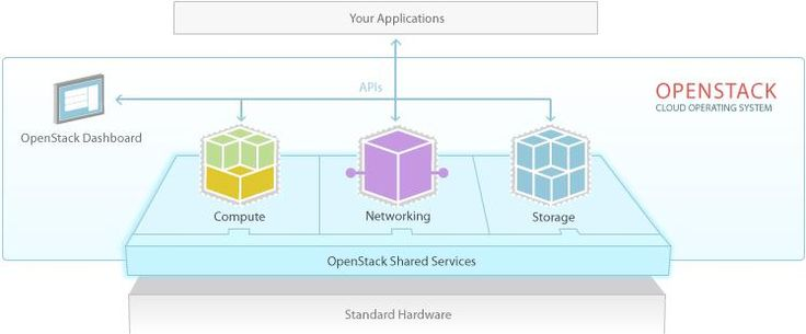 OpenStack and Cloud Foundry, how they are related?