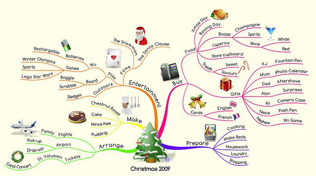 Christmas Mind Map | Christmas, Holiday, Survival prepping