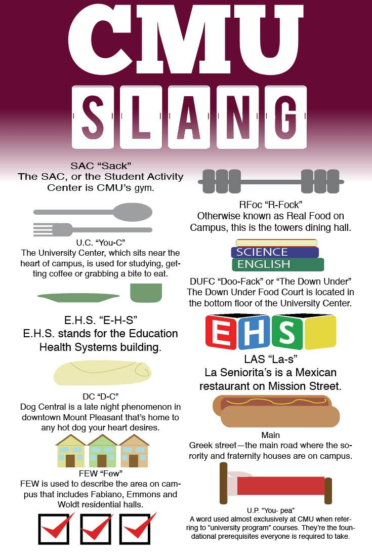 Did you know Central Michigan University Chippewas have our very own language? It takes time to get used to the slang of our campus, but with this helpful guide, you won't have to waste any time guessing what everything means. New students, let us help you get up to speed!