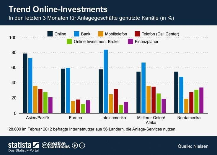 Die Grafik zeigt die in den letzten 3 Monaten für Anlagegeschäfte genutzten Kanäle der Befragten.