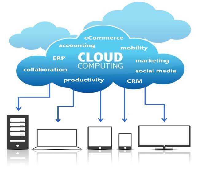 Latest Cloud Computing Topic E2matrix Research Lab Service Services Dissertation Topics