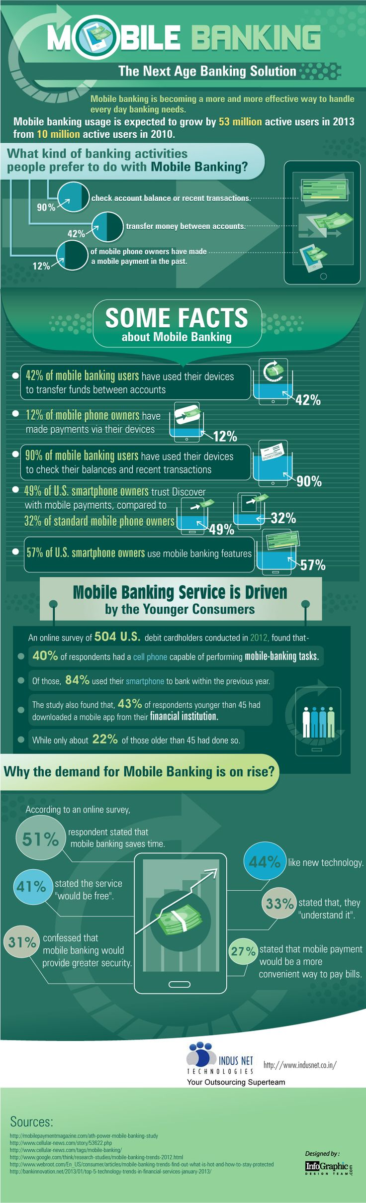 Mobile Banking – The Next Age Banking Solution
