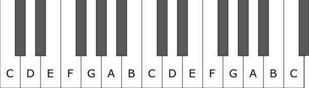 Piano Keys Chart Wall Decal Pianos And