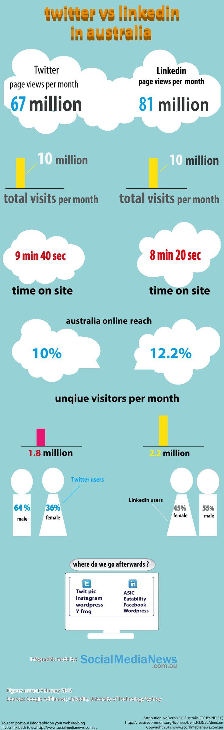 Twitter v LinkedIn in Australia    From: http://www.socialmedianews.com.au/twitter-v-linkedin-in-australia-infographic/