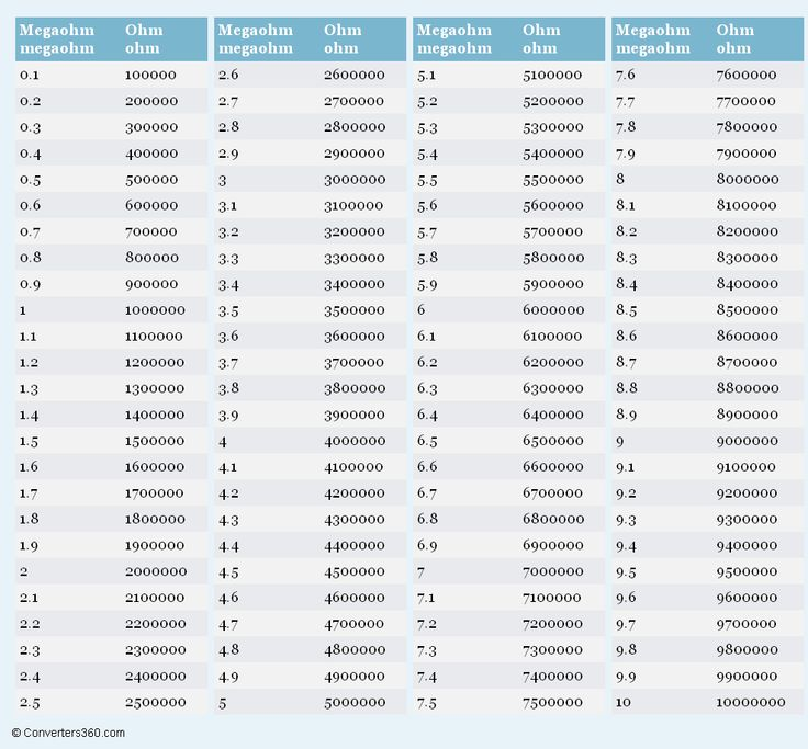 Megaohm to Ohm (M to ) conversion chart for resistance