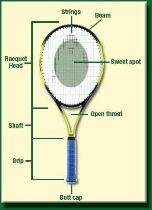 http://tennis-terms.com/ - All about the game of tennis and the words used to describe the rules, scoring, and gameplay. Information updated constantly for the most up to date information.