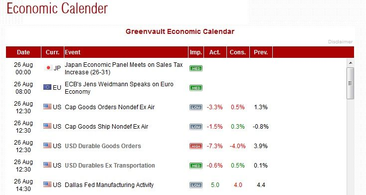 Greenvault FX Forex Ecomonic Calendar provides information all the important past,current and future events details . Forex Traders also find more details for each event. For More Information Visit Our Website:  http://www.greenvaultfx.com/forex-tools/economic-calender.php