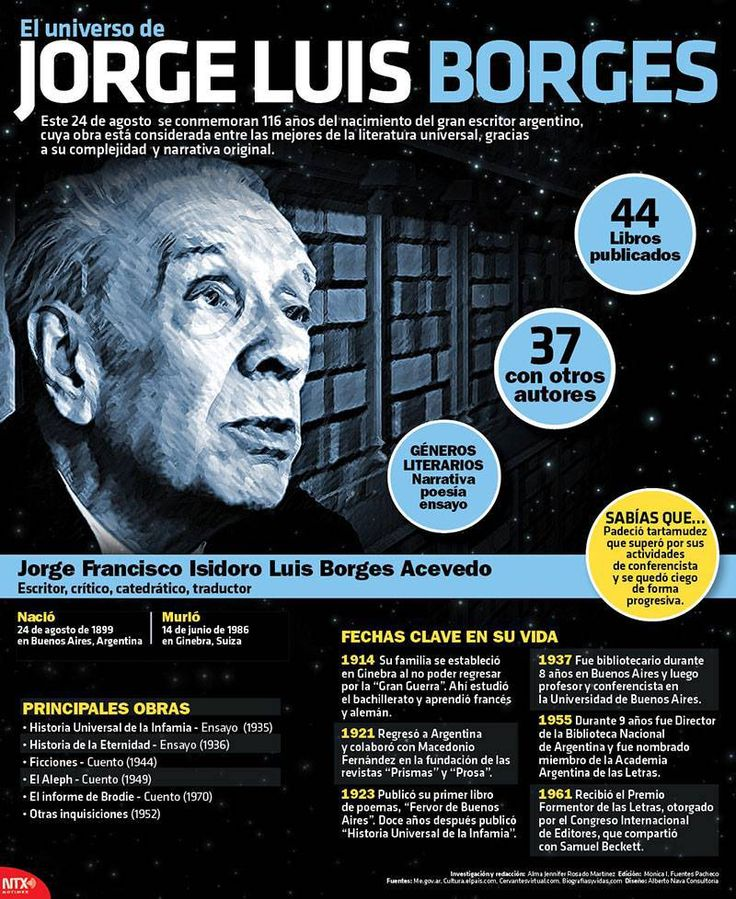 #infografía Jorge Luis Borges, escritor, crítico y traductor nacido en Argentina. #escritor #literatura #cuentos #ensayos #poesía #cultura #libros #méxico #argentina #InicioCreativo