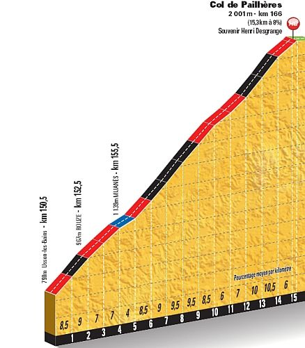 Col de Pailheres - Pyrenees - Stage 8 Tour de France is the highest point of the 2013 tour