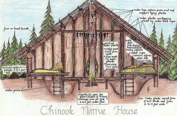 An illustration of a Chinook's native home Chinook tribes
