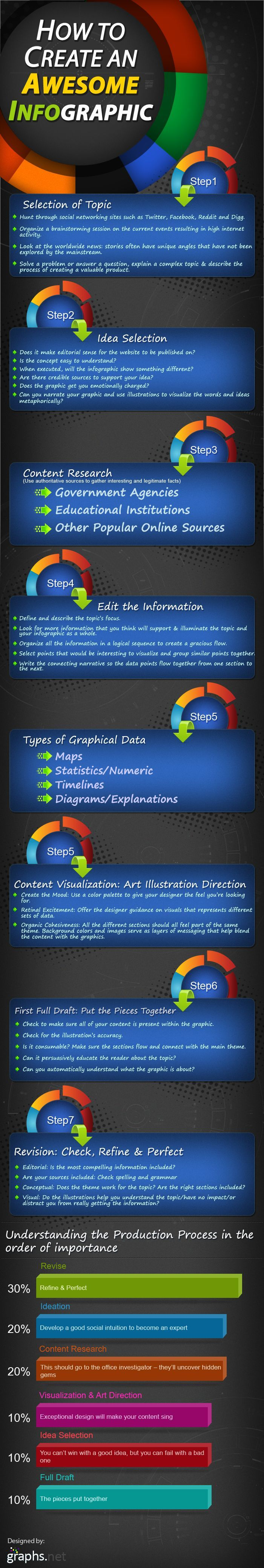 A fab #infographic on how to create an Infographic for the classroom. #edchat #ukedchat