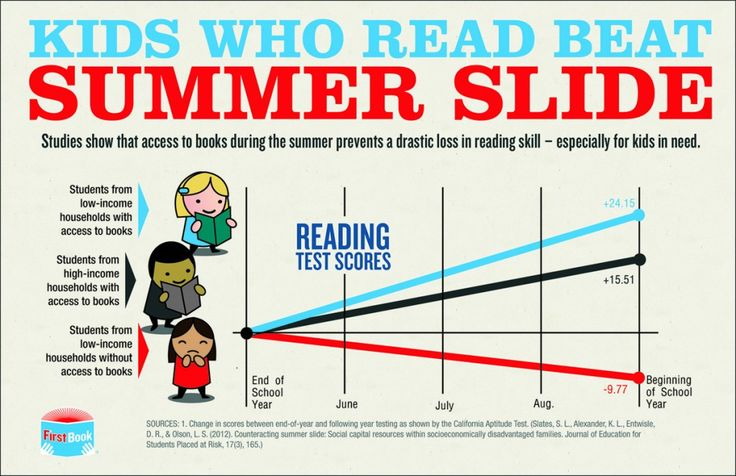 A graph like this could help motivate parents to sign their children up for a summer reading program at the library!