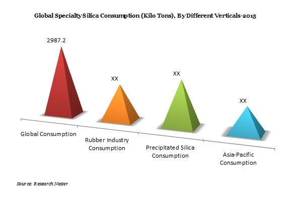 The Global Specialty Silica Market is Projected to Expand at a CAGR of 5.7% Over the Forecast Period i.e. 2016-2023, according to Research…
