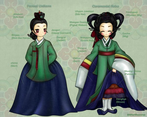 Sanggung refers the high class court lady of Joseon Dynasty(1392-1910), Korea. They've served the royal family in a variety of ways. The drawing above is showing a townwear and a ceremonial robe fo...