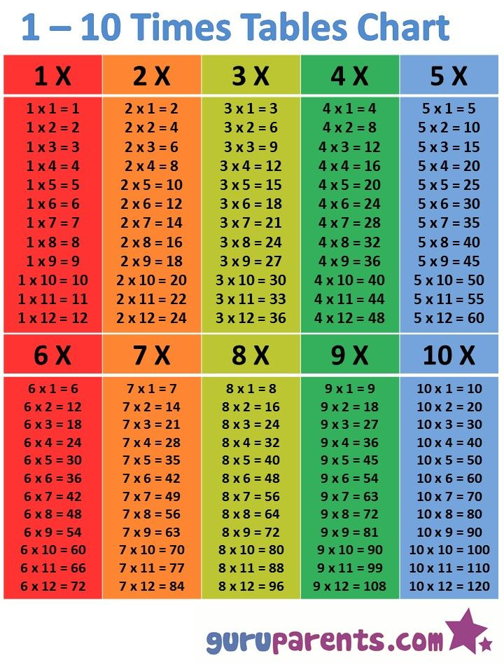 2 To 10 Tables Multiplication Chart Times Table Chart Teaching Multiplication