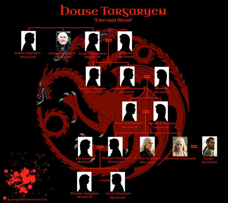 GoT: House Targaryen Family Tree (Season 5) by SetsunaPluto