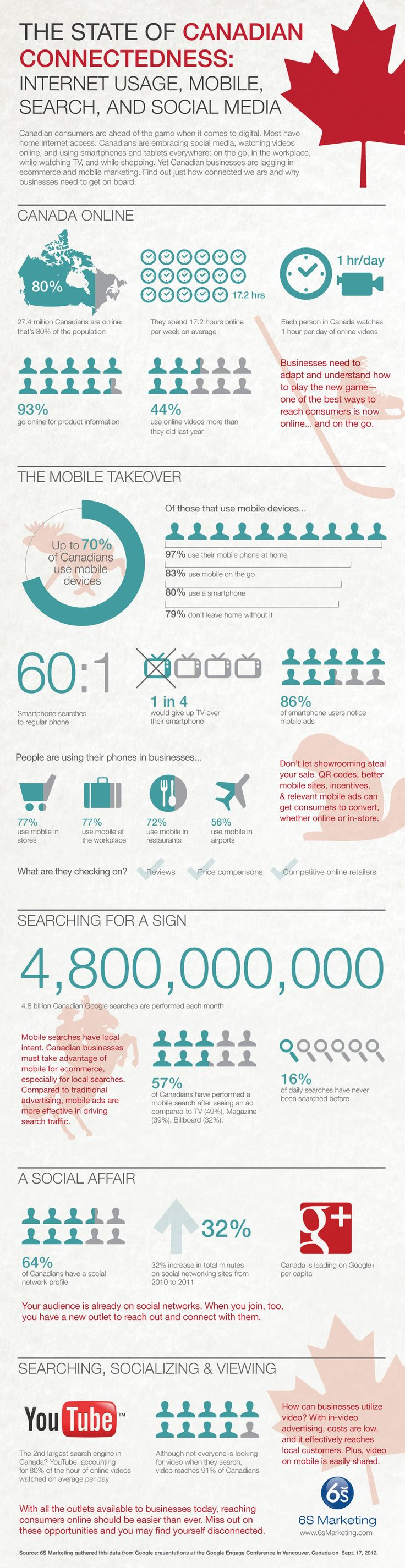 Detailed Canadian Internet statistics in search engine usage, mobile and social media. Statistics provided by Google.