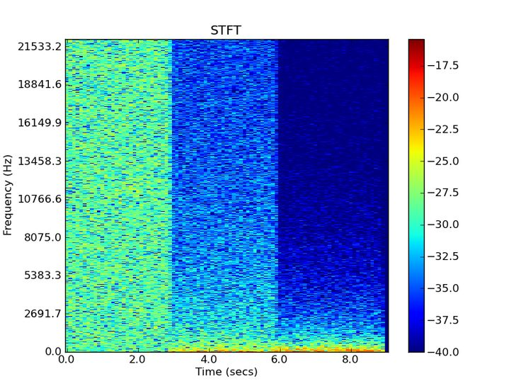 White, Pink, & Brown Noise - Uncompressed Spectrograph