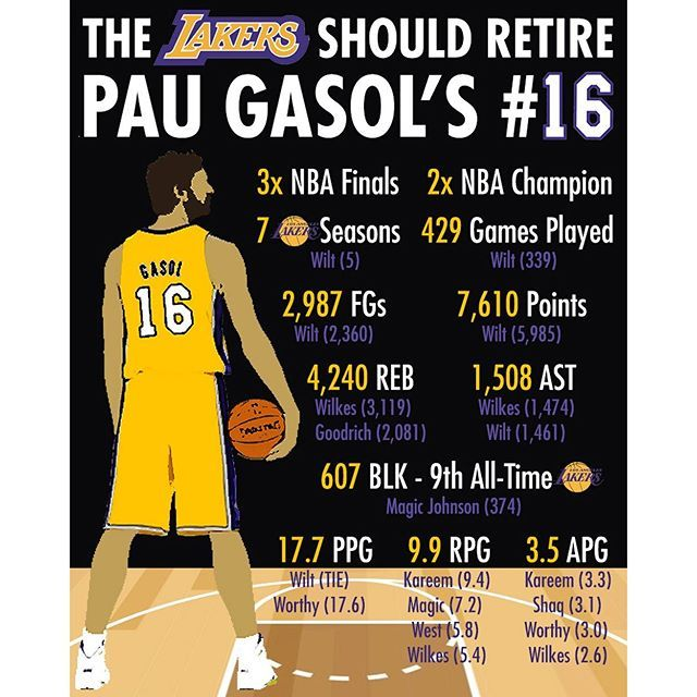 We all know the Lakers will retire Kobe's number(s) but what about Pau? He deserves to have his #16 hung up in the rafters with other Lakers legends, some of which he surpassed stats-wise. What do you think of my custom infographic?  #lakers #lakersnation #golakers #paugasol #retirepaugasol #kobebryant #blackmamba #kobe #KB20 #ThankYouKobe #kobesfarewelltour #infographic #nba #basketball #ballislife #legend