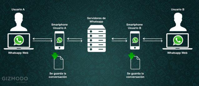 Cómo funciona la chapuza de WhatsApp Web, explicado en una sola imagen