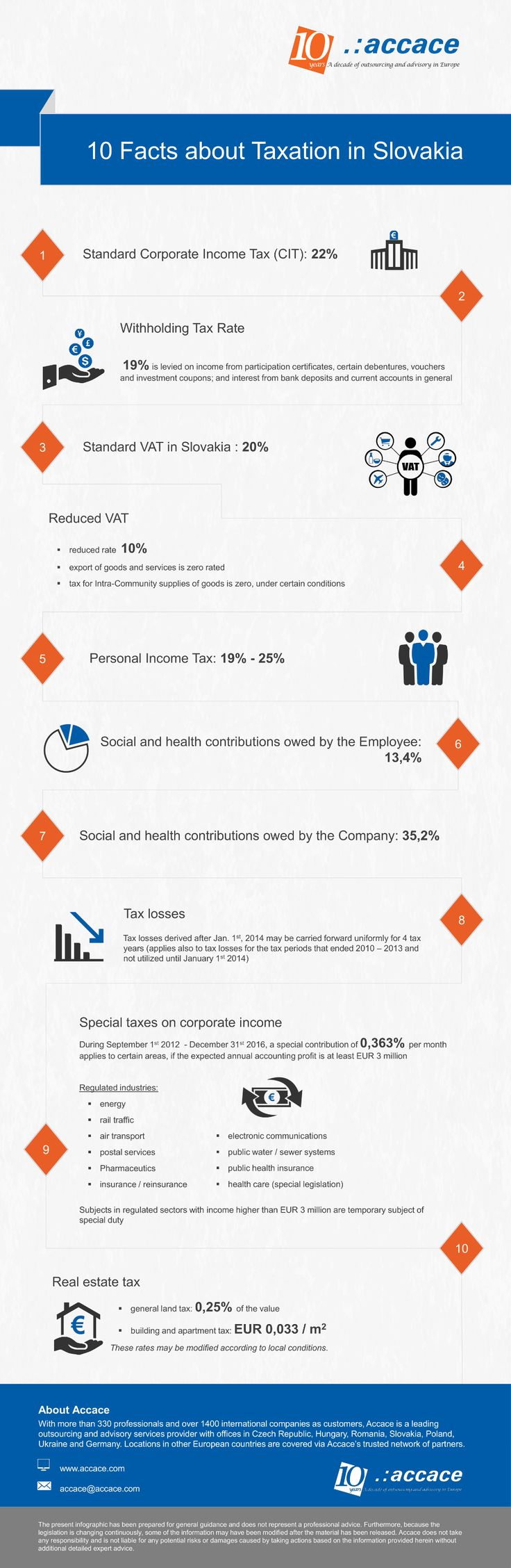 10 facts about taxation in Slovakia | Infographic
