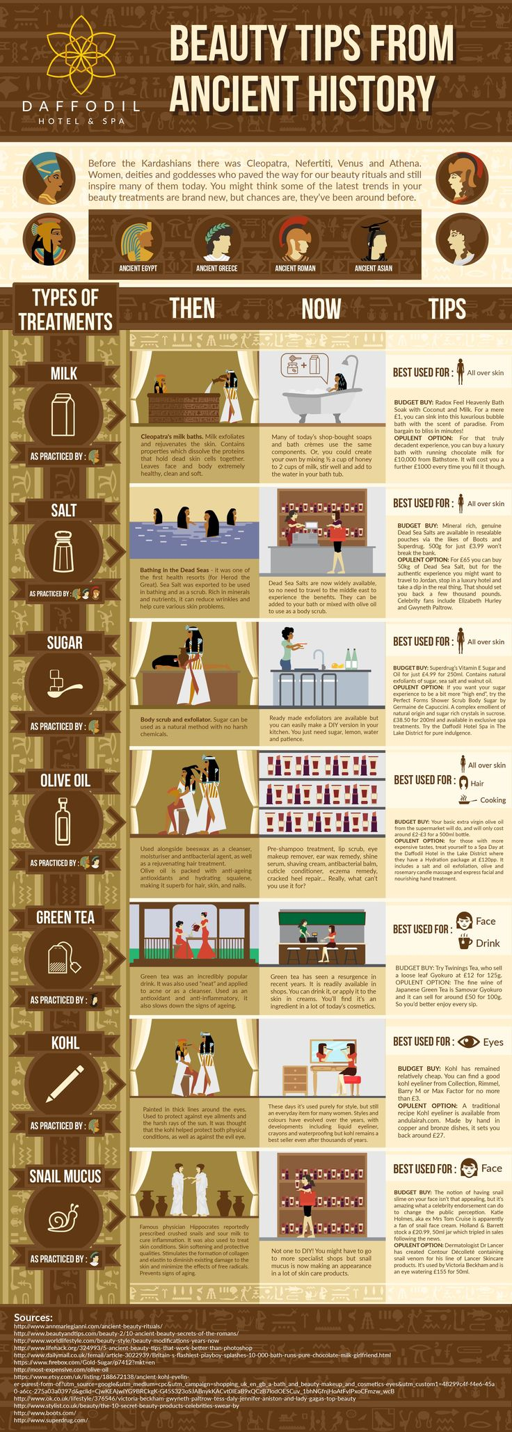 In this infographic, Daffodil Hotel looks at some of the rituals used by Ancient Greeks, Romans, Indians and Egyptians and the modern day equivalent. They also give you budget and high end options that you can seek out in today's market, so that you too can reap the benefits of these ancient rituals. Learn how Cleopatra bathed, how Herod the Great visited the first health spa and how Hippocrates liked to crush snails! Find your perfect adaptation of ancient rituals and take away your own…