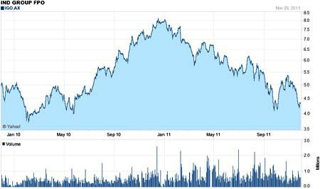 Best Asx Penny Stocks