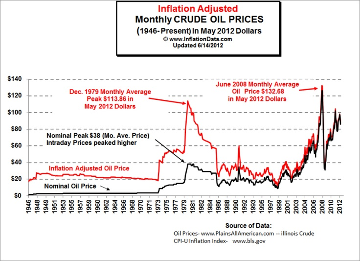 Inflation Adjusted 2012 Dollars Crude Oil Price Chart 1946 - 2012