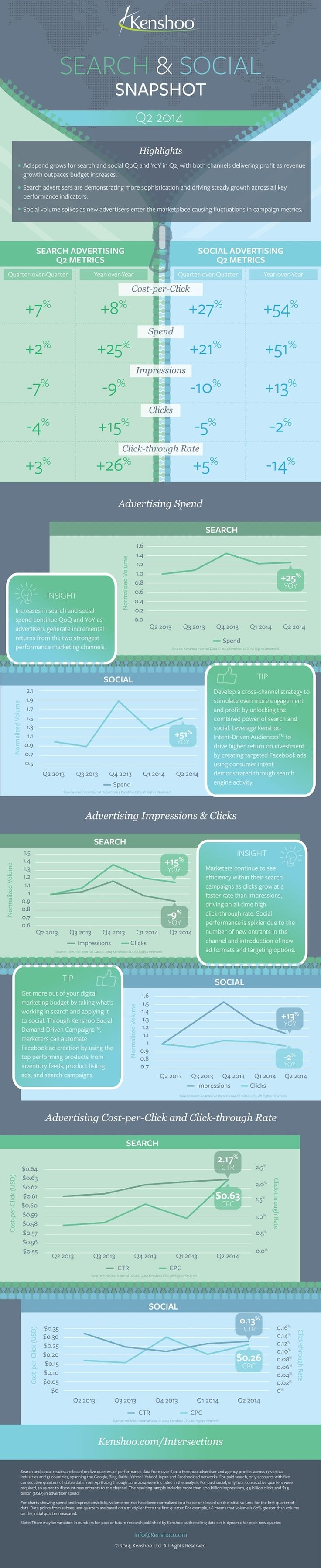#SocialMedia and Search Advertising Trends: Q2 2014 - #infographic #marketing