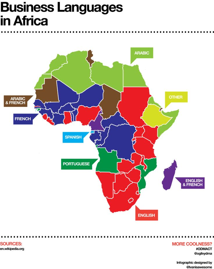 relationship between c and languages of africa