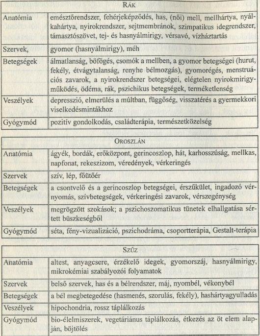 Egészségügyi asztrológia: Rák, Oroszlán, Szűz