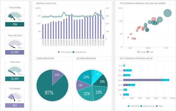 Sisense - Revenue reports