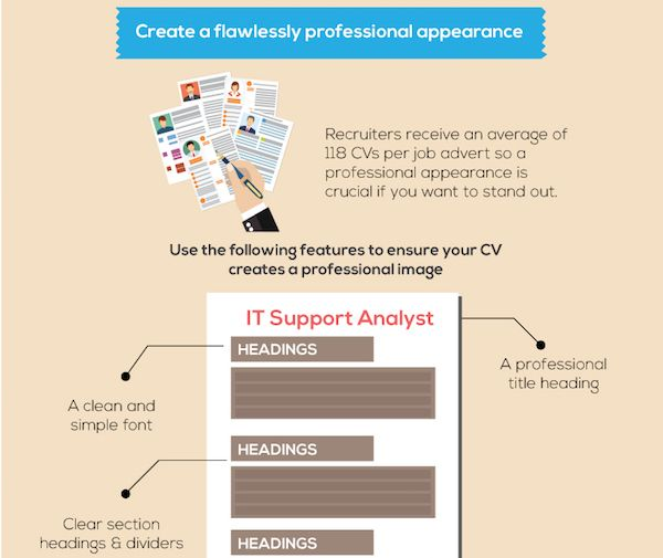 Infographic: How To Make A Big Impression With Your CV
