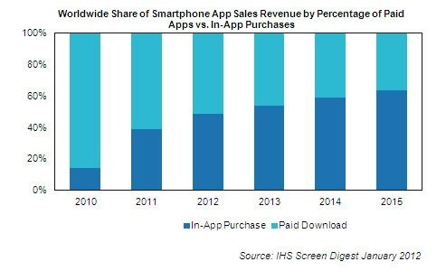 In App Purchase Forecast