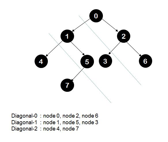 Diagonal sum of a binary tree - Consider lines drawn at an angle of 135 degrees(that is slope = -1) which cut through the left branches of a given binary tree. A diagonal is formed by nodes which lie between two such consecutive lines. Diagonal sum in a binary tree is sum of all node's values lying between these lines. Here is a tutorial with video that explains the algorithm with examples and animation.